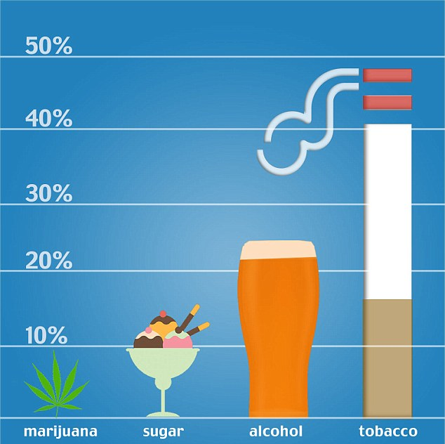alcohol and tobacco vs marijuana What are the risks of marijuana smoke, compared to tobacco  marijuana smoke vs tobacco smoke sponsored writing in the harm reduction journal in 2005,.